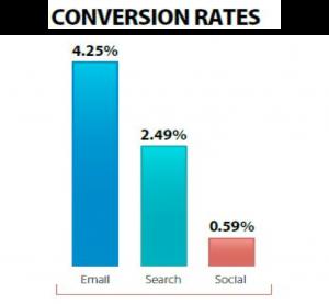 Email Marketing Cherryielding